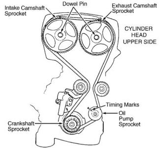 2004 Kia Optima Replacing the Timing Belt & Correct Tim