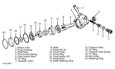 1992 Buick Century Replacing the Powewr Steering Unit