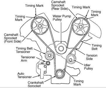 Service manual [How To Adjust A 2004 Kia Optima Timing