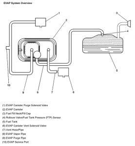 2004 Chevy Silverado Fuel Cap: My Check Engine Light