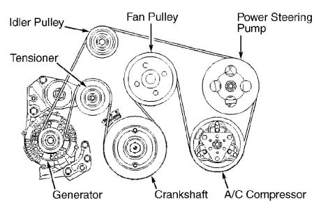 Serpentine Belt Replacement: Six Cylinder All Wheel Drive