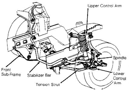 '91 Thunderbird Swaying Violently at All Speeds: I've Got