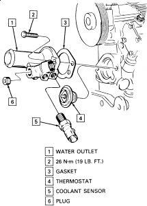 1995 Chevy Lumina Engine Surges at Idle and Hesitates, Won'