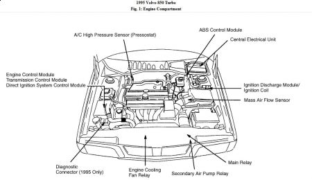 Volvo 850 Turbo Engine Diagram : 30 Wiring Diagram Images