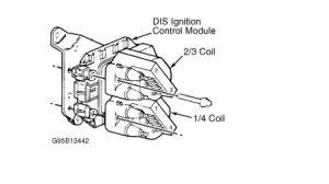 1995 Chevy Cavalier Ignition Module: Computer Problem 1995