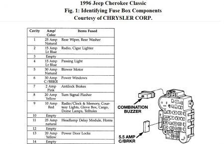 1994 jeep cherokee interior fuse box diagram 96 jeep grand cherokee laredo radio wiring diagram