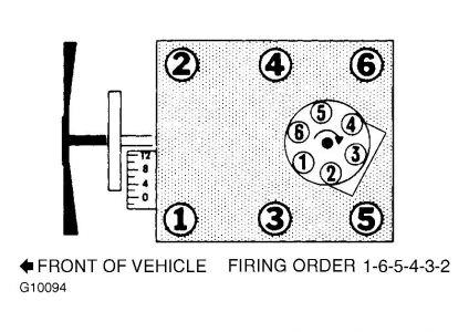 1988 Chevy Cheyenne Firing Order: 1988 Chevy Cheyenne 6