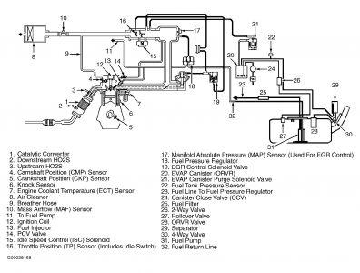 2001 Kia Optima Gas Tank: 2001 Kia Optima When I Put Gas
