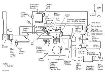 Kia Soul Fuel Tank Pressure Sensor Location
