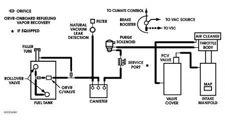 2004 Dodge Neon Emission Code: Im Having a Problem Finding