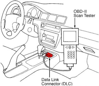 1996 Acura TL Code Reader: 1996 Acura TL Where Is the Code