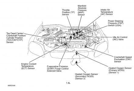 1998 Honda Civic Start Up Problems with Accelerator Drag Du