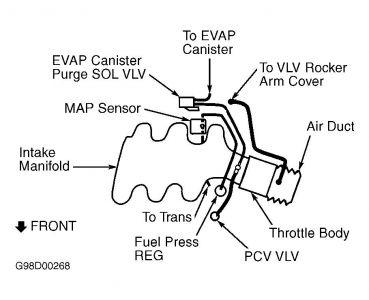 1998 Chevy Malibu Gas Tank: My Car Won't Take Gas, It Acts