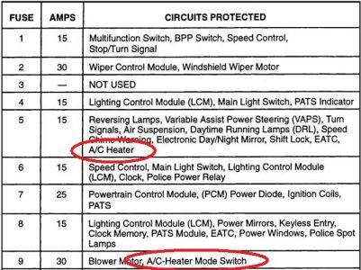 Ac Blower Motor Wiring 1999 Mercury Marquis Turn Signal Fuse Blows And Air Conditi