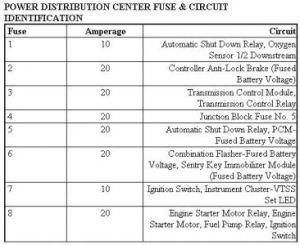 1999 Chrysler Sebring Number 8 Fuse Keeps Blowing