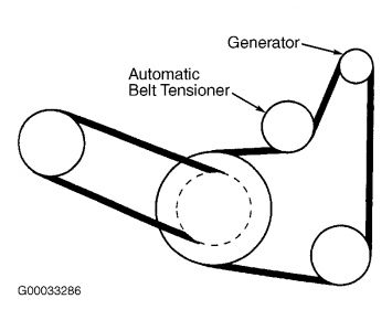 2000 Dodge Avenger Serpentine Belt: How Do You Change the