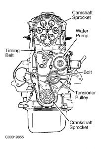 1991 Geo Storm Timing: What Is the Crankshaft Timing