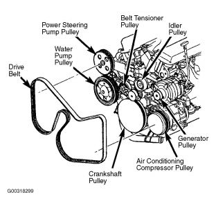 2003 Chrysler Town and Country Compressor: While Driving