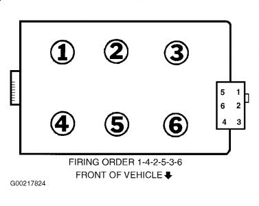 1997 Ford Taurus Sparkplug Firing Order: What Is the