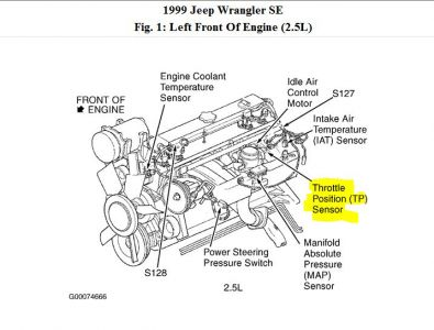1999 Jeep Wrangler Tps Sensor: Where Is the TPS Sensor Located
