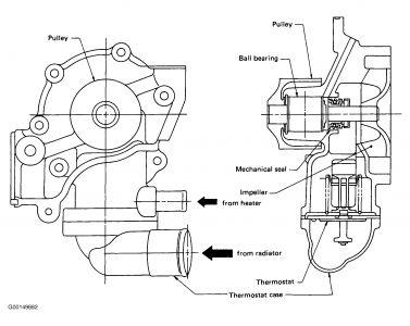 1996 Subaru Legacy: Engine Overheating Water From Radiator