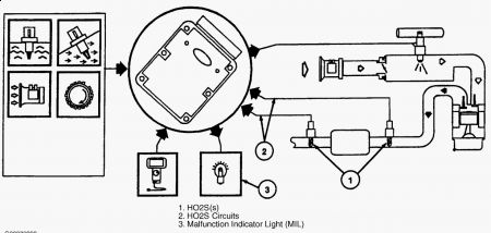 1996 Ford Ranger 02 Sensor Code: Engine Performance