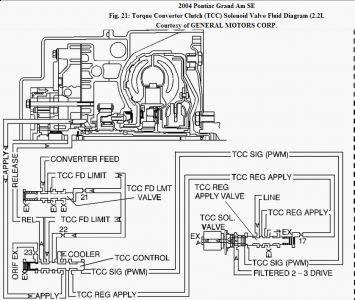 2004 Pontiac Grand Am Service Engine Soon: PO741 Torque