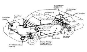 1991 Lincoln Town Car Air Ride Suspension: Suspension