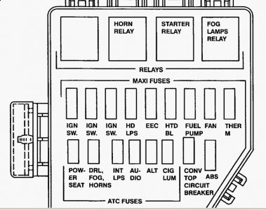 2003 Ford Mustang Fuse Panel Diagram