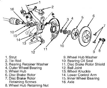 1995 Ford Aspire Front Wheel Bearings: How Do I Remove the