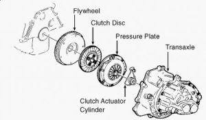1996 Chevy Cavalier Clutch Fluid Leaking Into Car at Clutch