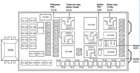 Wiring Diagram: 30 02 F350 Fuse Panel Diagram