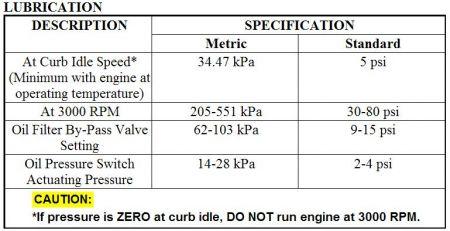 2001 Dodge Ram Oil Pressure Sending Unit: 2001 Dodge Ram