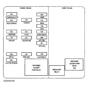 2005 Chevy Malibu Interior Fuse Diagram | Brokeasshome.com