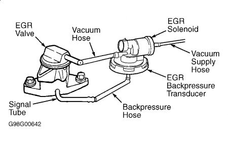 1999 Dodge Caravan EGR Valve: Engine Performance Problem