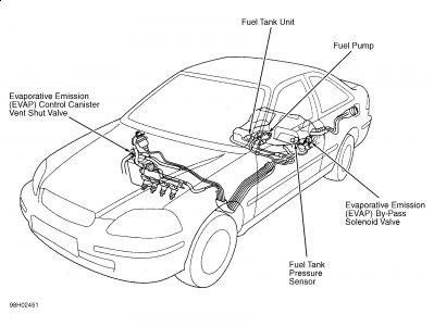 1999 Honda Civic Error Code P1457 on Honda Civic 1999