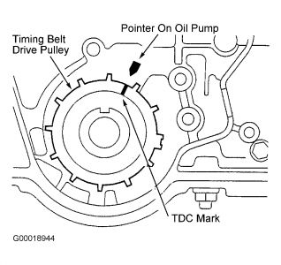 Car Will Not Stay Running After Replacing Timing Belt