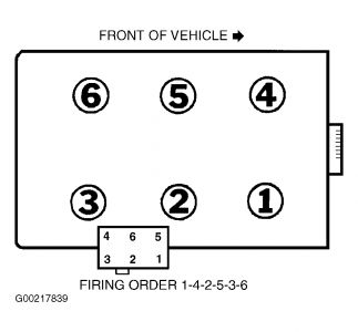 2003 Ford F150 Firing Order Diagram: Electrical Problem