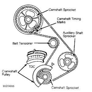 1997 Oldsmobile Bravada Timing Belt: How Do You Line Up