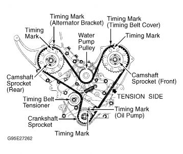 1999 Plymouth Voyager Water Pump: Where and How Do I