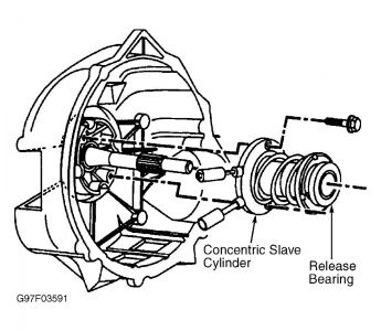 2002 Chevy S-10 Slave Cylinder: Where Is the Slave