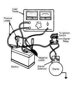 1991 Ford Escort: Engine Mechanical Problem 1991 Ford