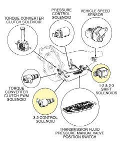 4L60E Valve Body Diagram