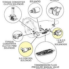 4l80 Wiring Diagram 5 3 Obd2 2000 Chevy Express Replicing Silinoids: How To Replace Selinoids ...