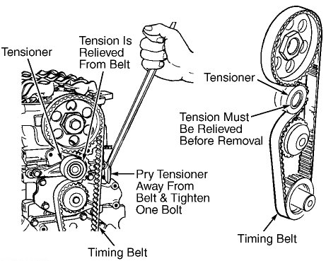 Fun Guide On How an Automotive Timing Belt Works