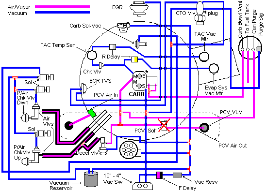 Amc 258 Distributor Wiring Diagram My Jeep Runs Idles And Starts Perfect I Feel Like I Have