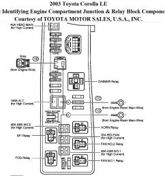 2003 toyota sequoia fuse box diagram 36 wiring diagram starter relay and fuse where is [ 1052 x 878 Pixel ]