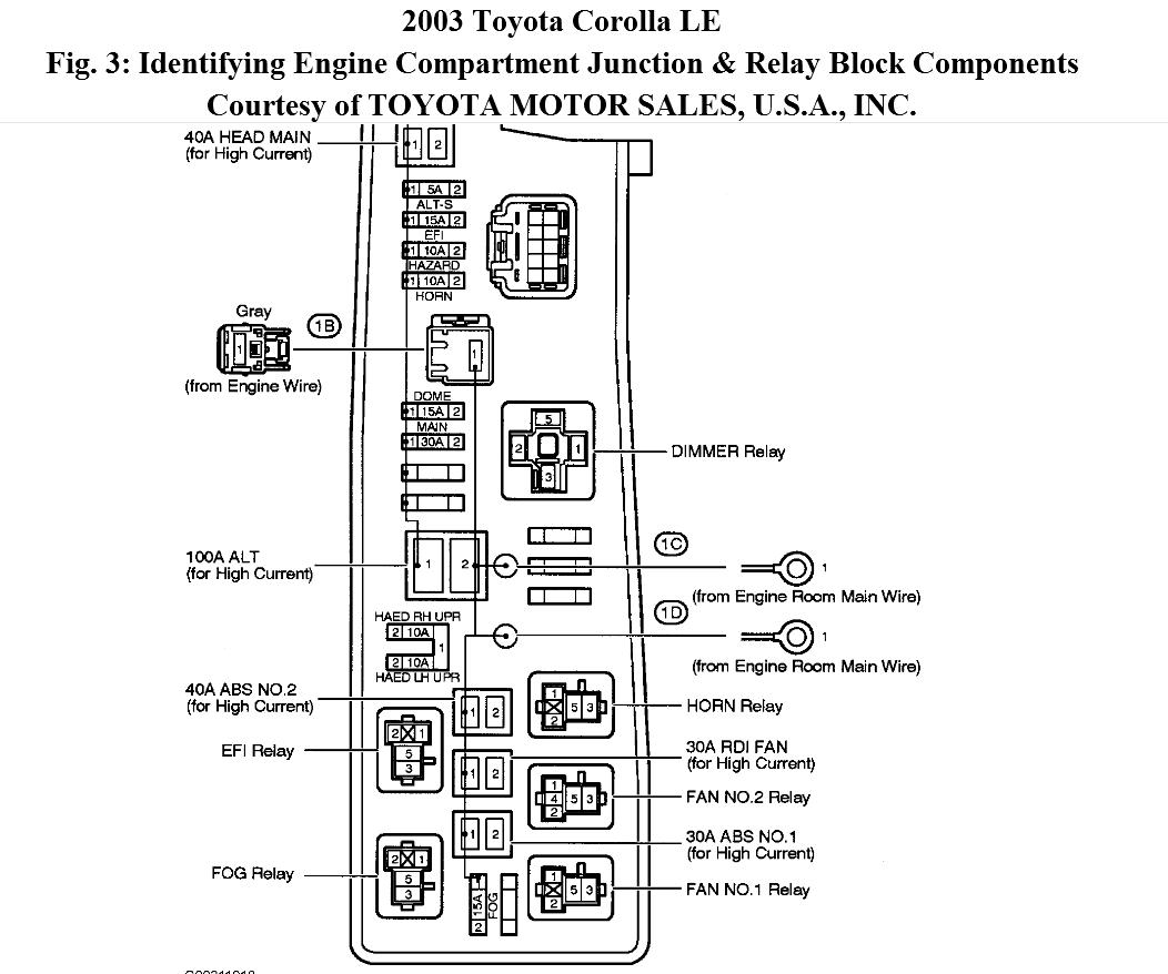2003 toyota corolla wiring diagram white rodgers 1361 zone valve starter relay and fuse where is the