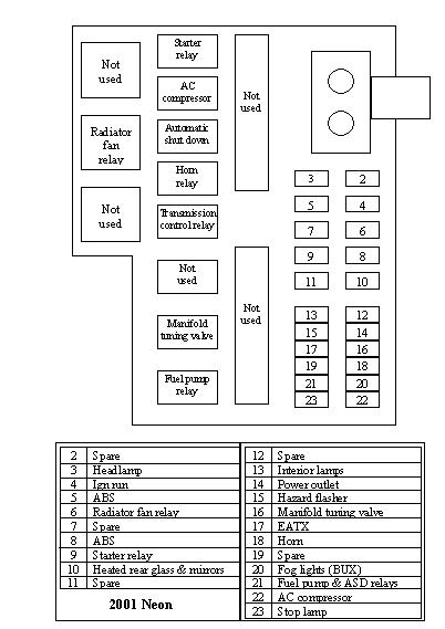 2001 Dodge Neon Fuse Box Diagram : 32 Wiring Diagram