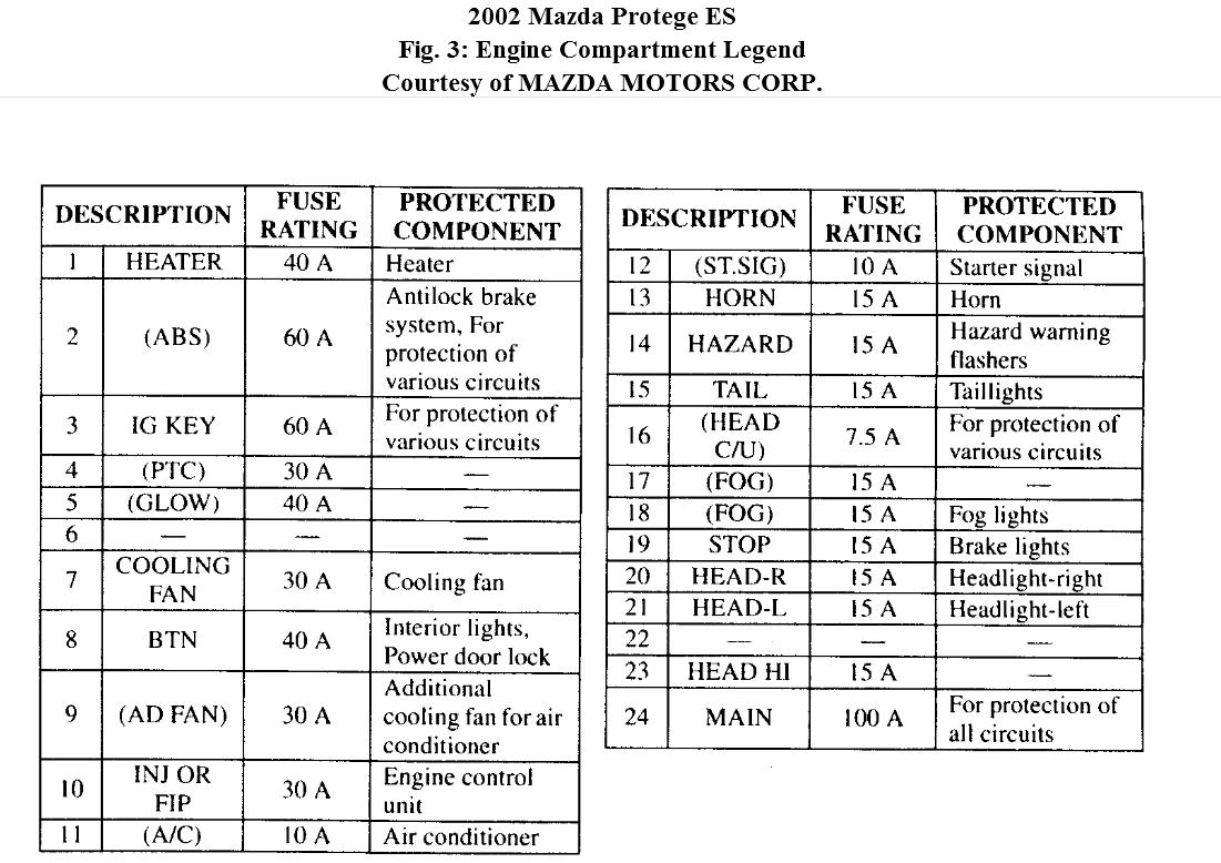 hight resolution of mazda protege5 fuse diagram wiring diagram row 2002 mazda protege5 fuse box wiring diagram mazda protege5